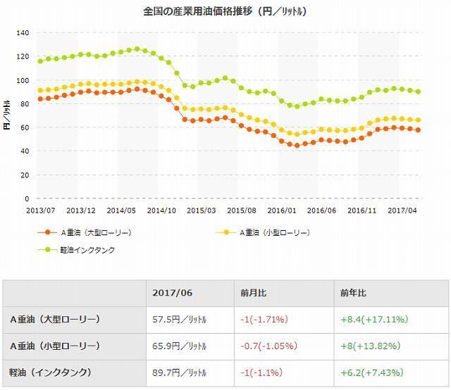 産業油価格推移(円/L).jpg